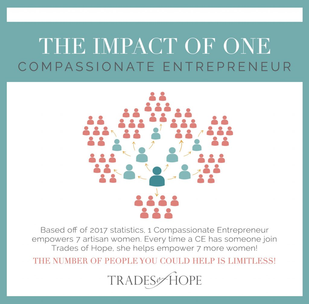 Come read all about Trades of Hope, one of the first missional direct sales company to join. Read all about Trades of Hope and how to earn money by selling Fair Trade & Ethical Accessories online! Click to read and email tawnyandluke@kindredmovement.com to join